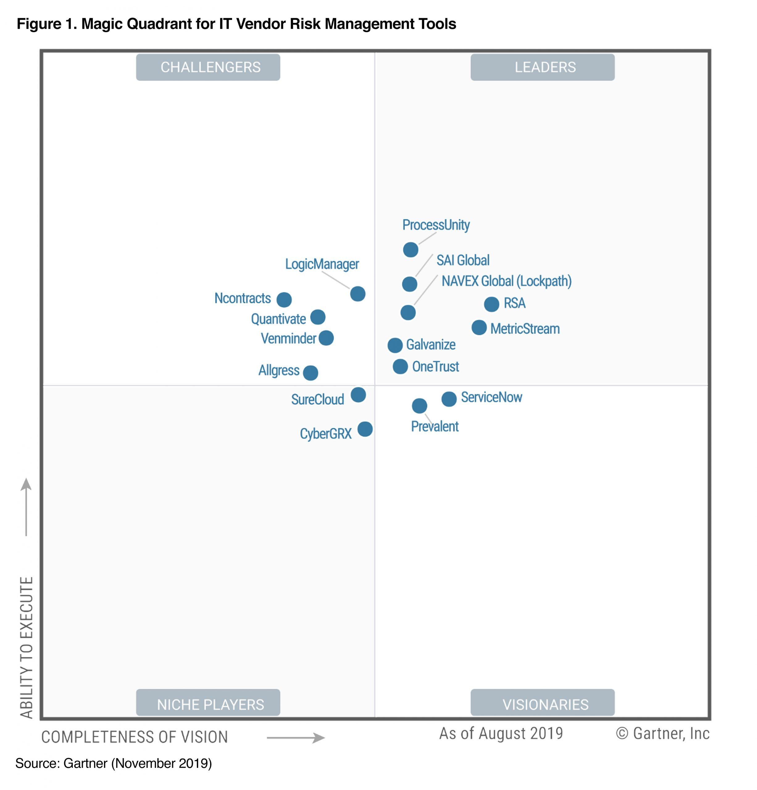 Onetrust gartner leader