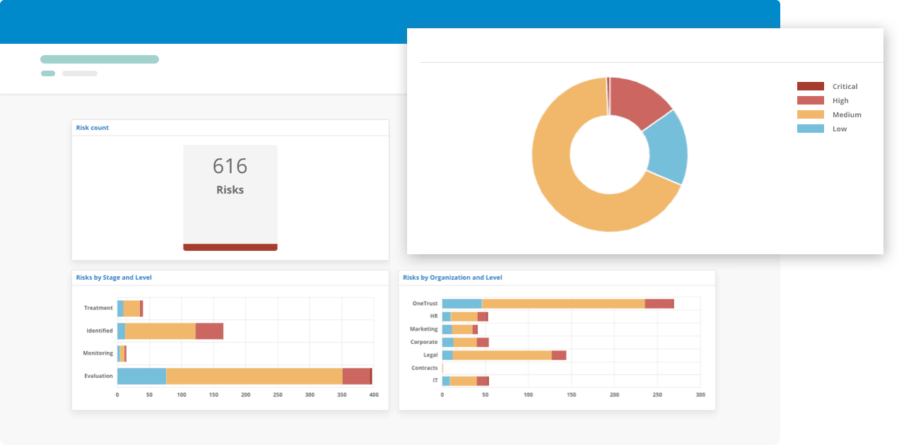 Third-Party Risk Management Dashboards